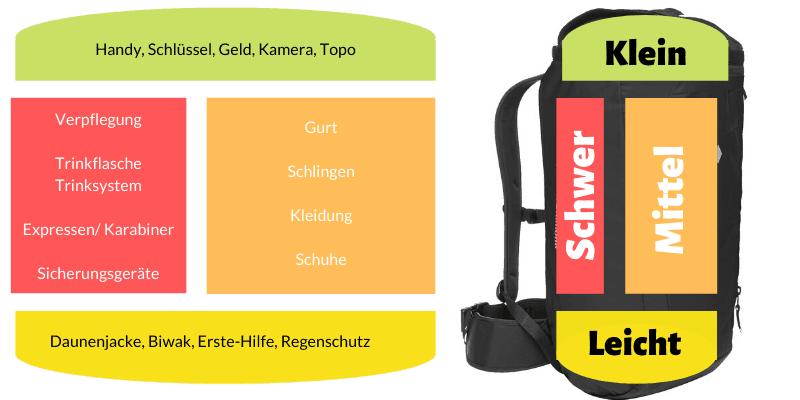 Kletterrucksack richtig packen