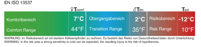 Schlafsack Temperaturbereich