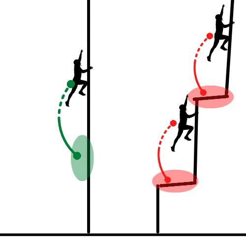 Bodensturz klettern